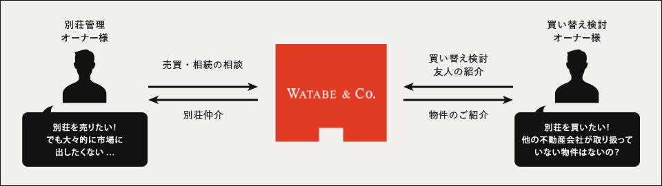 別荘管理オーナー様 Watabe & Co. 買い替え検討オーナー様